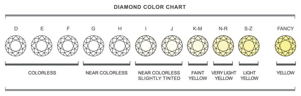 il colore dei diamanti
